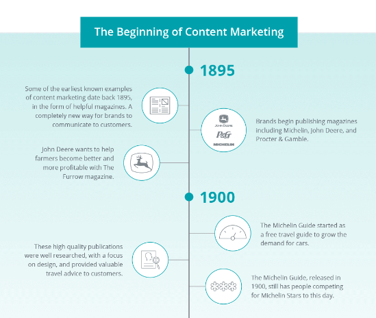 Outbrain Best Content Marketing Infographics